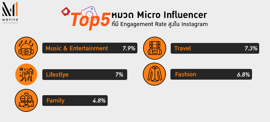 Top 5 หมวด Micro Influencer ที่มี Engagement Rate สูงใน Instagram