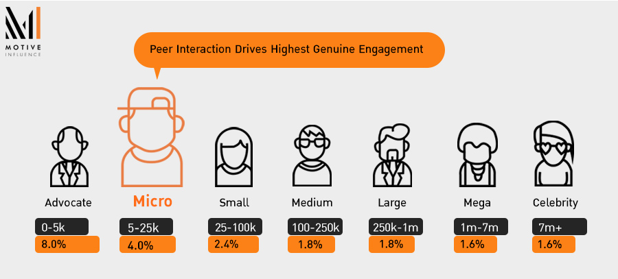 Engagement rate จาก Influencer แบบต่างๆ